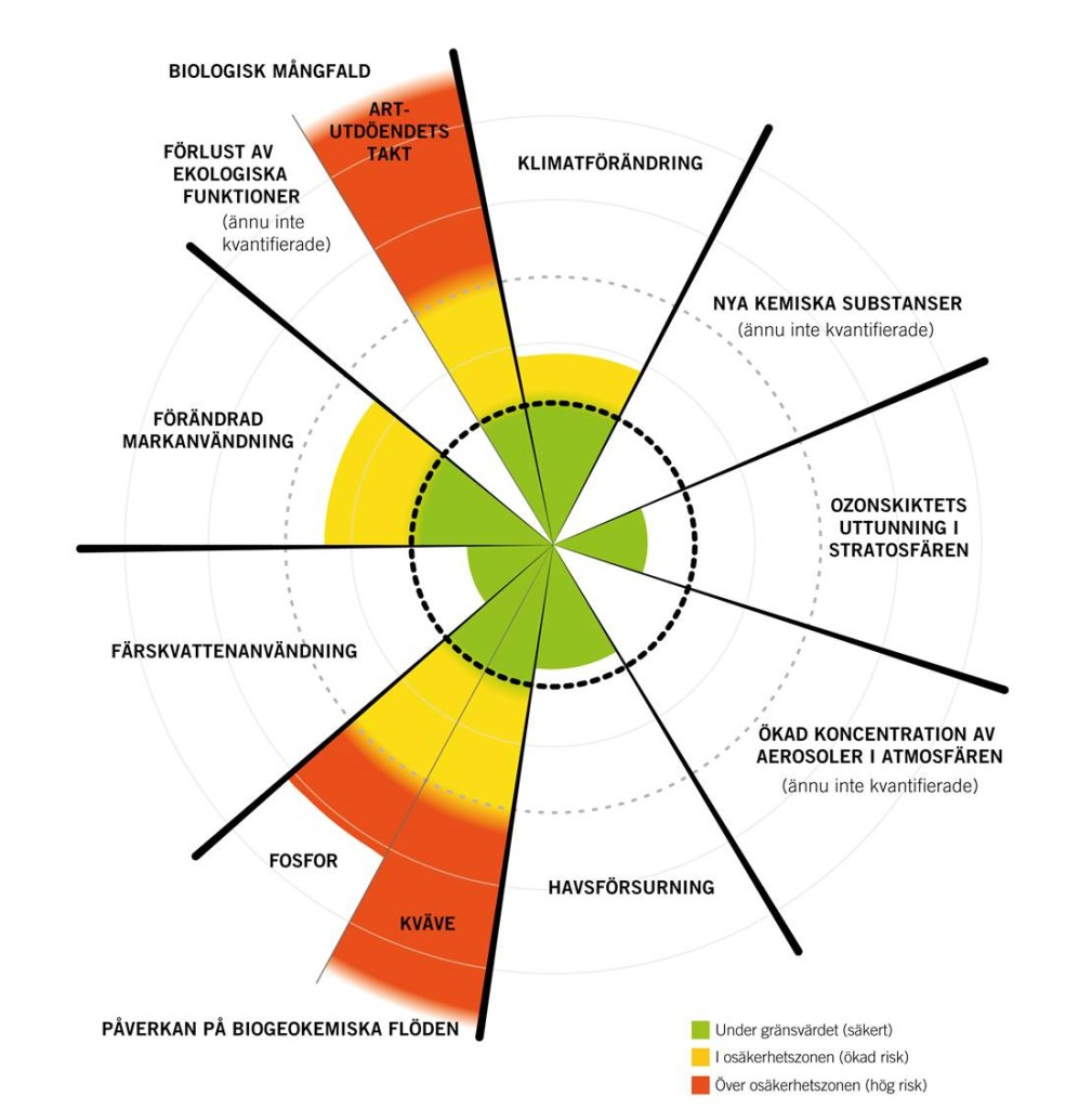 Planetary boundaries på svenska, 2015 version. Credit: Azote Images/Stockholm Resilience Centre